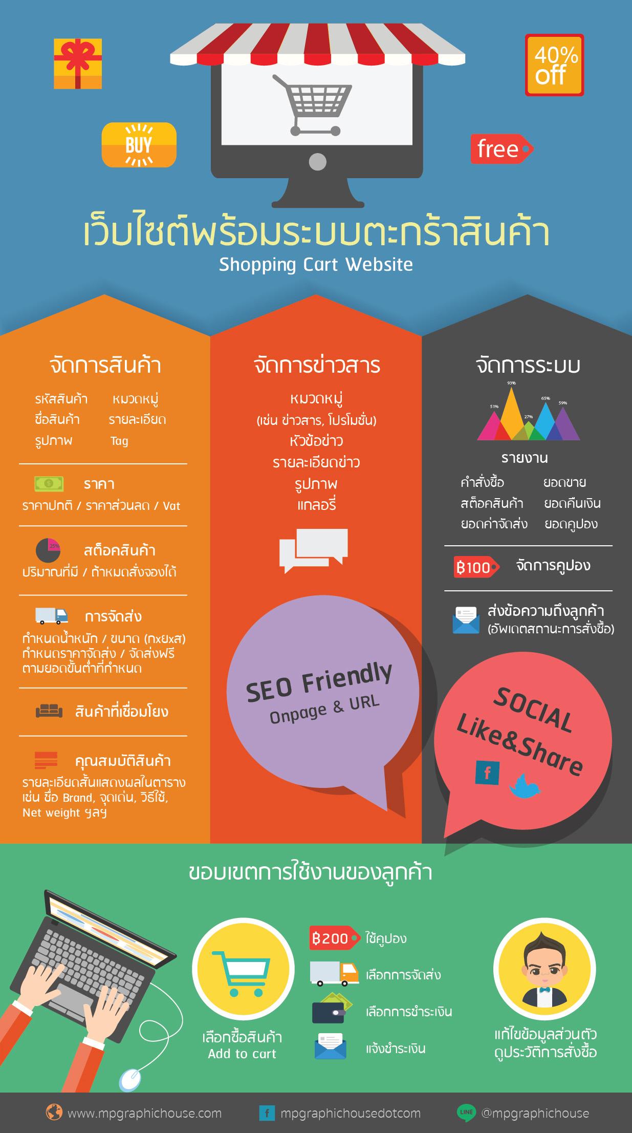 เว็บที่เป็นชื่อ'แบรนด์'ธุรกิจของตัวเอง-ภายใต้โดเมน .com หรือ .co.th